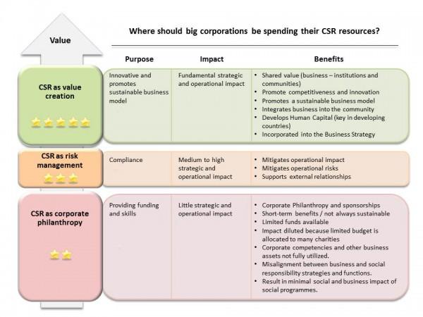 CSR_framework