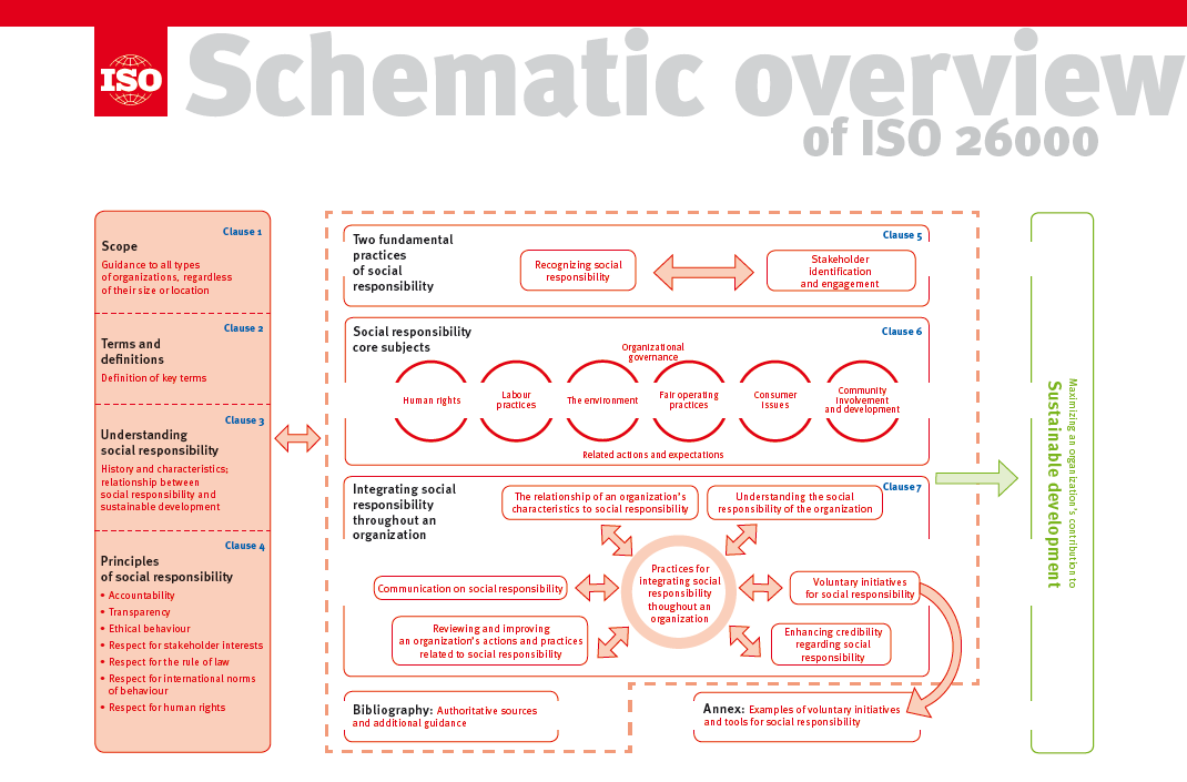ISO 26000 sr_schematic-overview